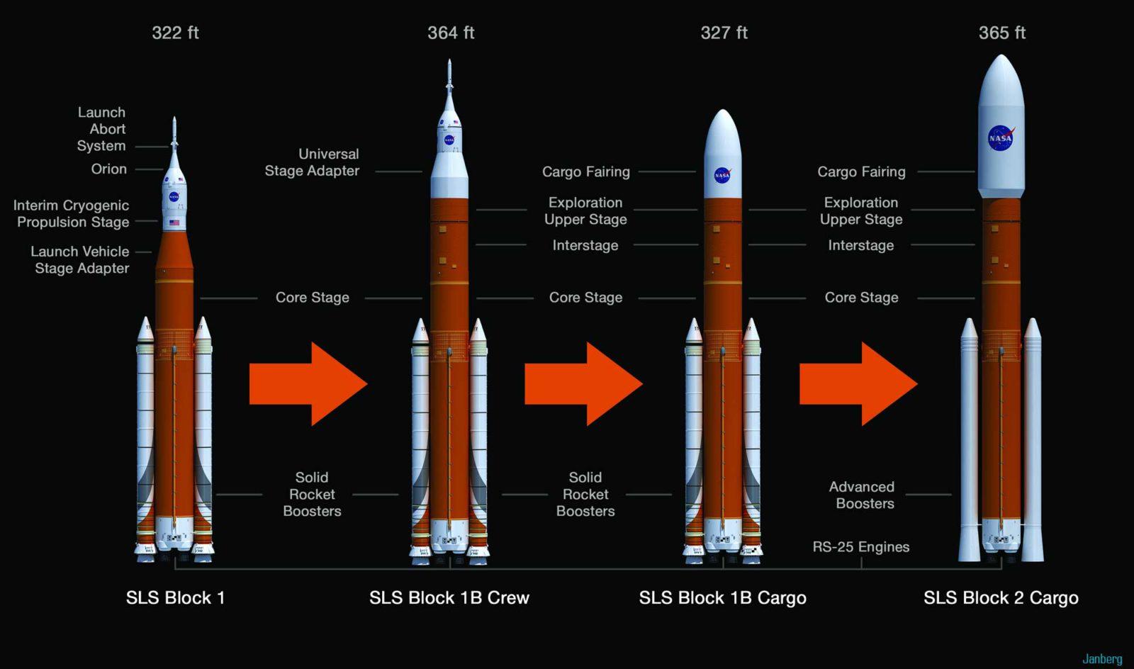 Варианты ракетоносителя SLS