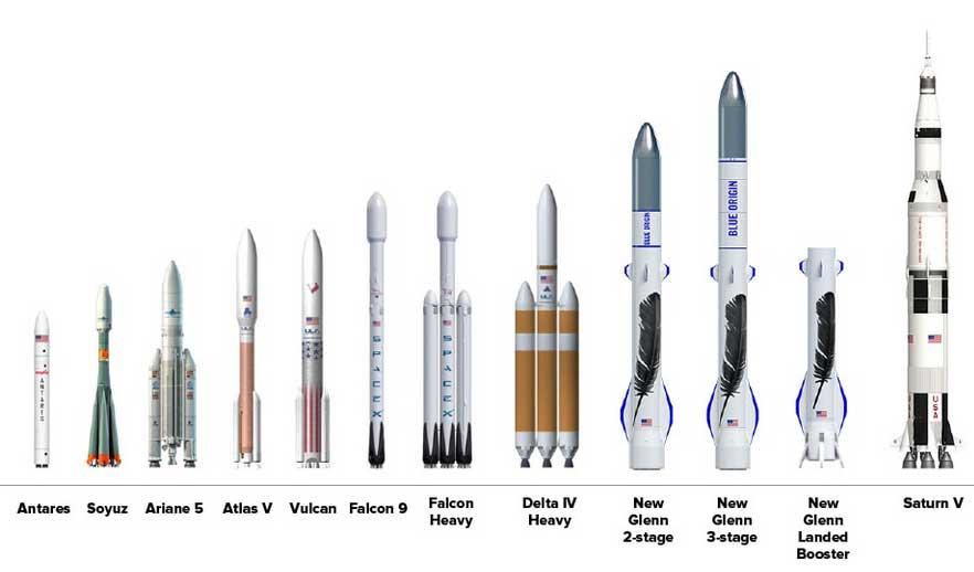 Ракетоноситель дня сегодняшнего и завтрашнего от Blue Origin