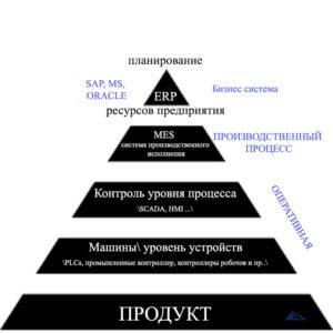 Автоматизация пирамиды в современных производственных системах