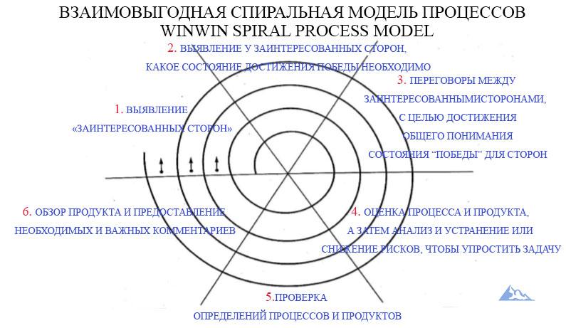 Взаимовыгодная спиральная модель процессов WinWin Spiral Process Model