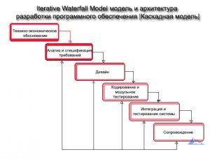 Iterative Waterfall Model итеративная каскадная модель и архитектура разработки программного обеспечения