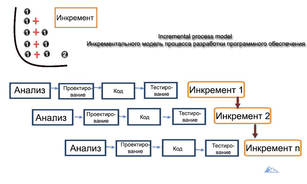 Инкрементальная модель разработки программного обеспечения