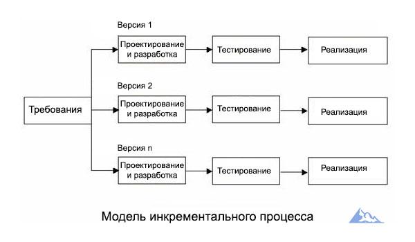 Incremental process model Инкрементальная модель разработки программного обеспечения