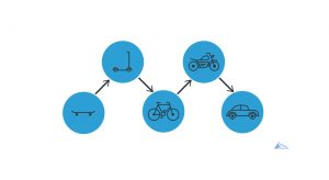 Minimal Viable Product концепция продукта