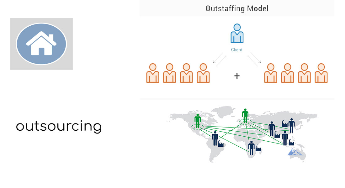 Разработка IT продукта In-house, Outstaffing, Outsourcing и Offshoring