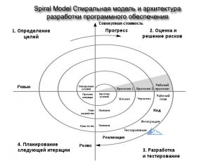 Spiral Model Спиральная модель и архитектура разработки программного обеспечения