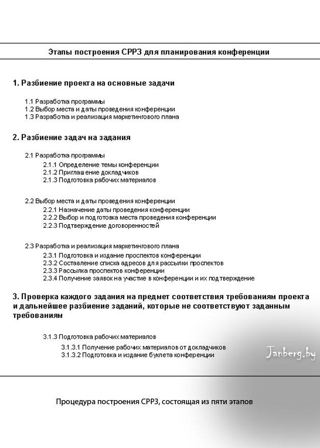 Процедура построения СРРЗ, состоящая из пяти этапов