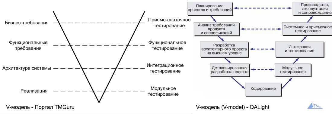 V-модель процесса разработки программного обеспечения