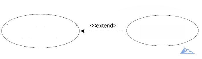 Отношение расширения extend relationship