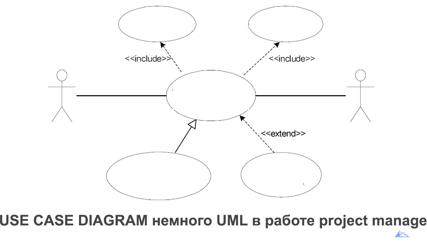 USE CASE DIAGRAM немного UML в работе project manager