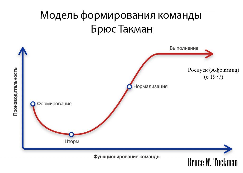 Модель формирования команды — Брюс Такман
